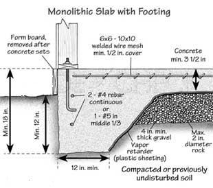 Shelander home inspections llc what we inspect during a for Monolithic pour foundation